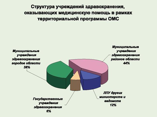 Структура общего объема основных видов платных услуг за 2012 год, в % к общему объему