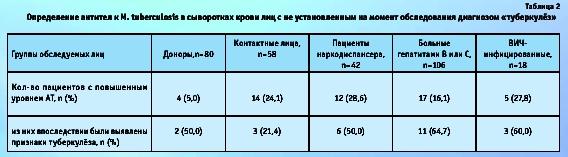 Если анализ крови на бк отрицательный медицинская справка по форме 083 скачать